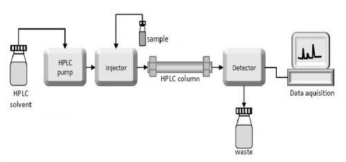 شماتیک کروماتوگراف مایع با کارائی بالا یا HPLC