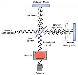نمای داخلی از سیستم اپتیک دستگاه FTIR