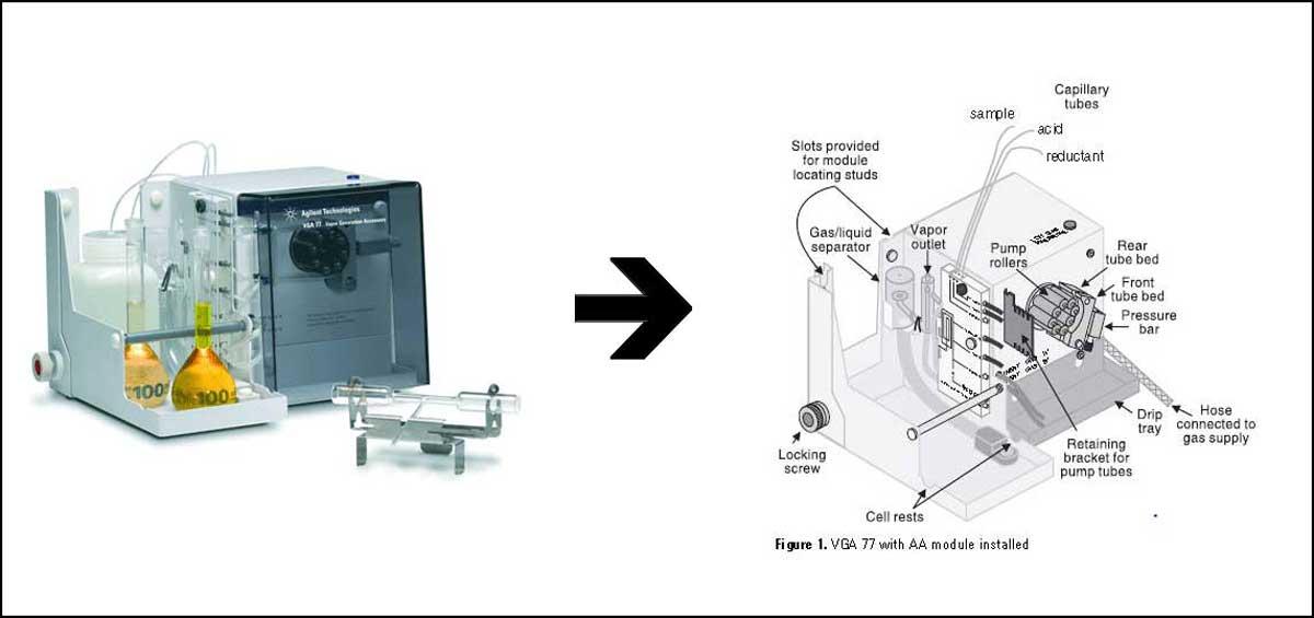 ژنراتور بخار هیدرید در دستگاه جذب اتمی