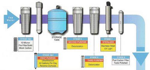 تصفیه آب با دستگاه آب خالص ساز