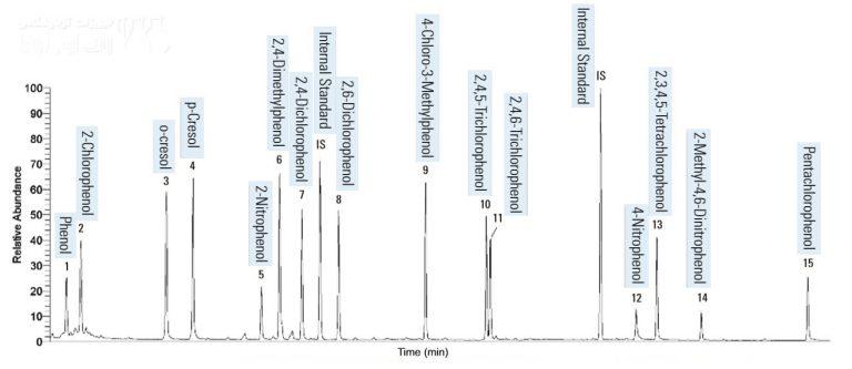 کروماتوگرام نمونه ای از بررسی ترکیبات فنولی در آب آشامیدنی با دستگاه GC-Mass