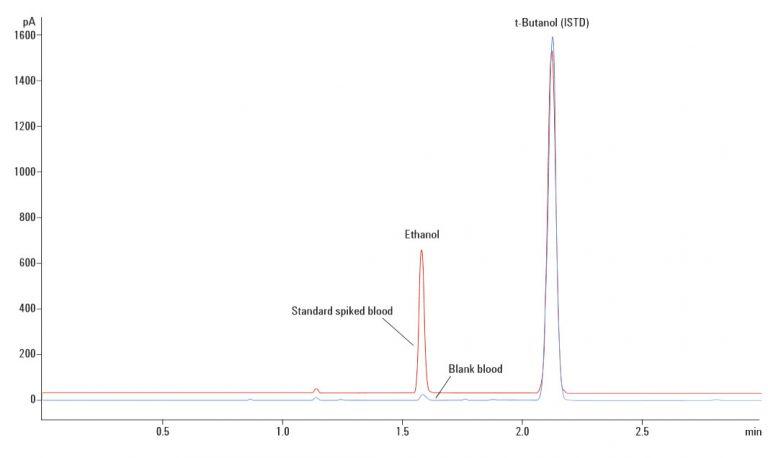 کروماتوگرام اندازه گیری الکل در خون با دستگاه GC