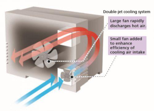 خنک کننده سریع کوره در GC-2010 plus