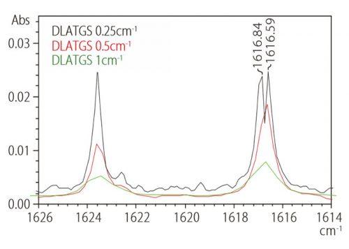 طیف مادون قرمز بخار آب در رزولوشن های متفاوت