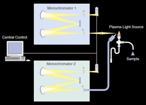 نمایی از دو مونوکروماتور متوالی در ICPS-8100