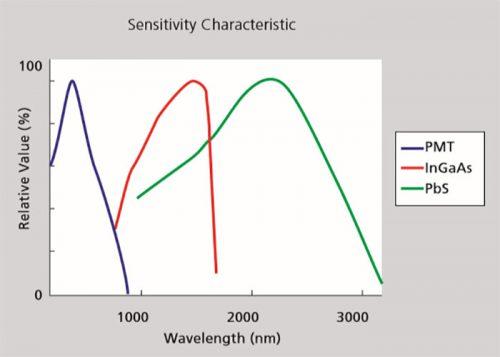 حساسیت آشکارساز ها در طول موجهای مختلف