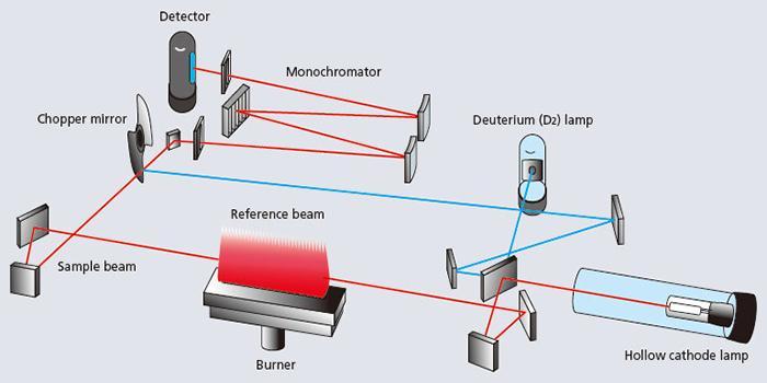 سیستم فتومتریک دو پرتوئی AA-6200