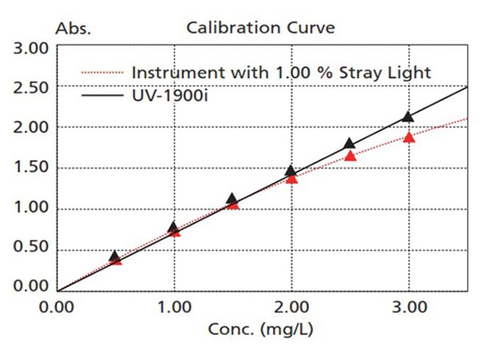 منحنی کالیبراسیون اسید استیک با یو وی ویزبل 1900i