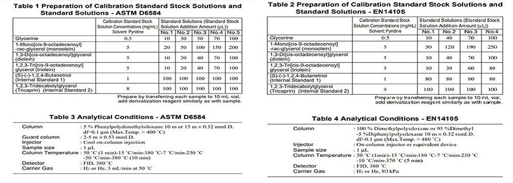 آنالیز گلیسیرین در بیودیزل ها با دستگاه GC