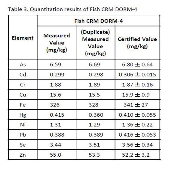 اندازه گیری عناصر کمیاب در ماهی