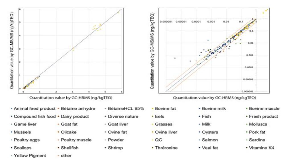 تجزیه و تحلیل دیوکسین های موجود در مواد غذایی با روش BEIS توسط دستگاه GC/MS/MS