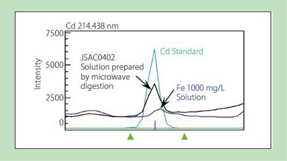 آنالیز و تعیین مقدار عناصر سمی موجود در خاک با ICP-MS