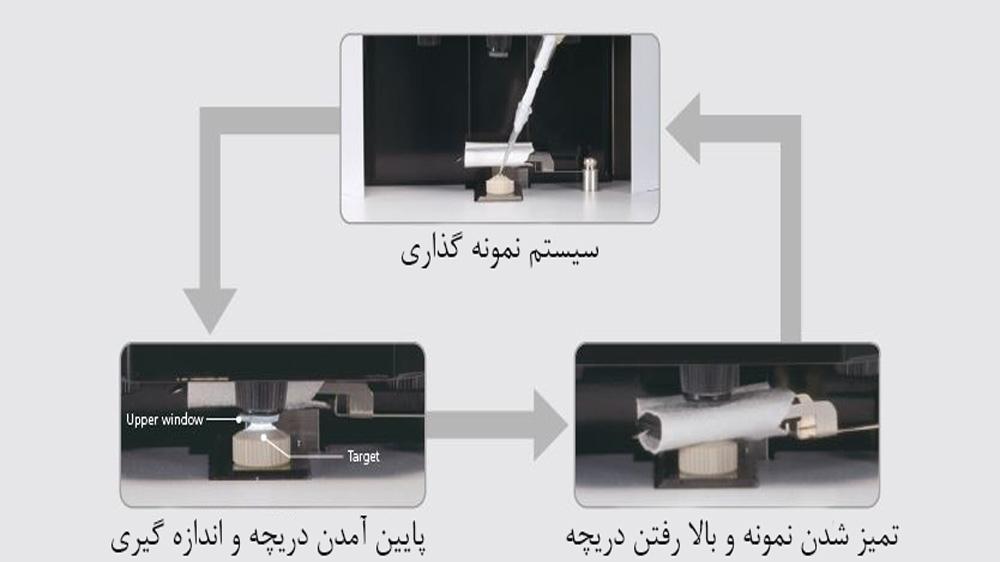 سیستم پاک کردن خودکار در دستگاه biospec-nano