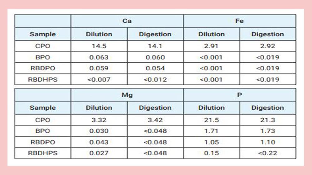 عناصر موجود در روغن پالم در آنالیز دستگاه ICP-MS