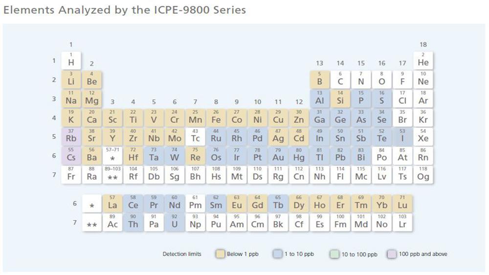 عناصر قابل آنالیز با دستگاه ICPE-9800